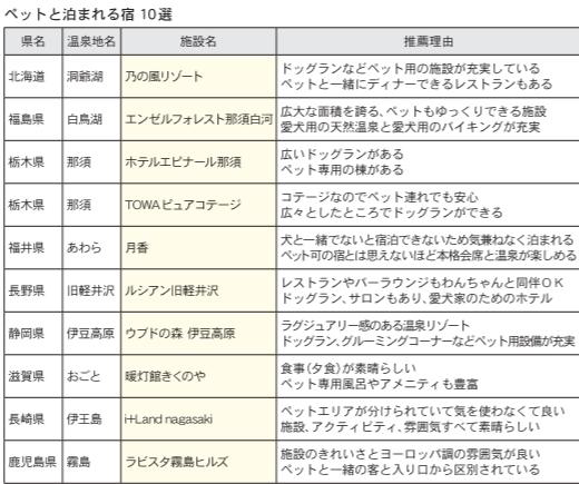 ☆第34回「にっぽんの温泉100選」ペットと泊まれる宿10選に選ばれました☆